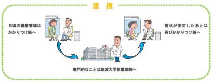 かかりつけ医と当院の連携モデル