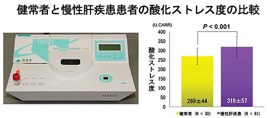 写真4:フリーラジカル測定機器と体内フリーラジカル値